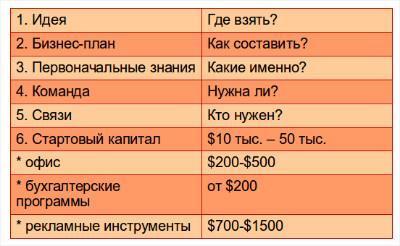 Как заработать в интернет реально. таблица малый бизнес 1